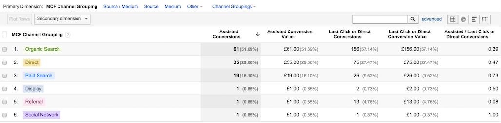 Content Marketing & Analytics 10