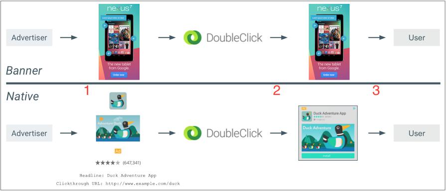 DoubleClick flexible ads