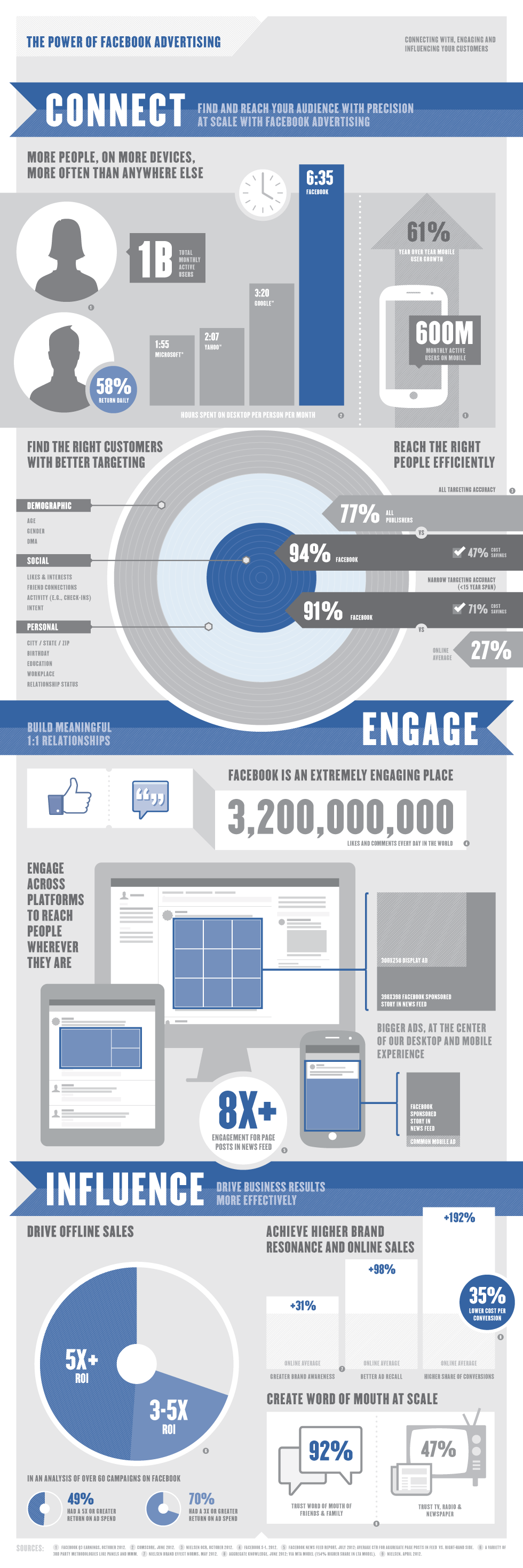 Facebook infographic containing advertising statistics for 2012