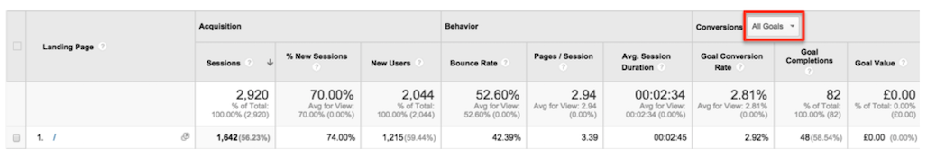Google Analytics and Content Marketing 1