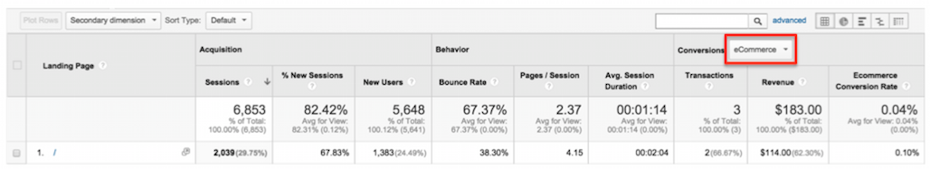Google Analytics and Content Marketing 2