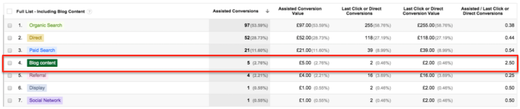 Google Analytics and Content Marketing 4