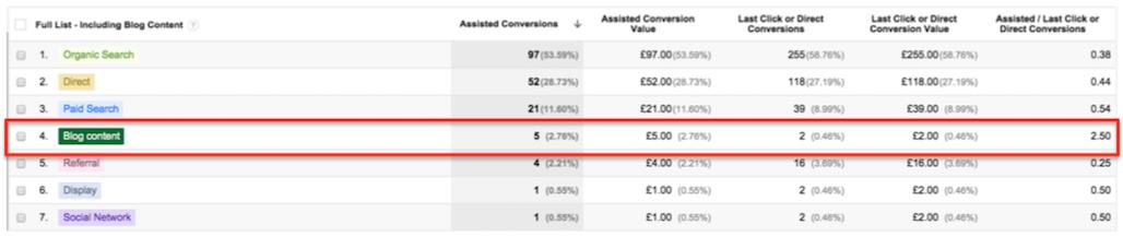 Google Analytics and Content Marketing 4