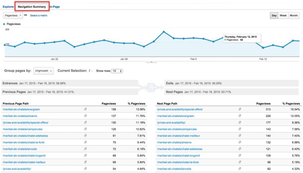 Google Analytics and Content Marketing 6