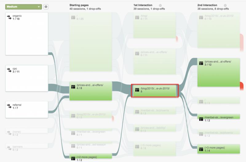 Google Analytics and Content Marketing 7