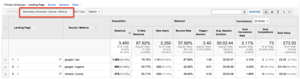 Google Analytics and Content Marketing 8
