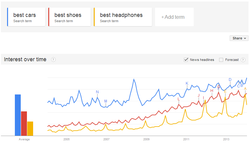 Google Webmaster Tools analysis graph showing best shoes vs best cars vs best headphones