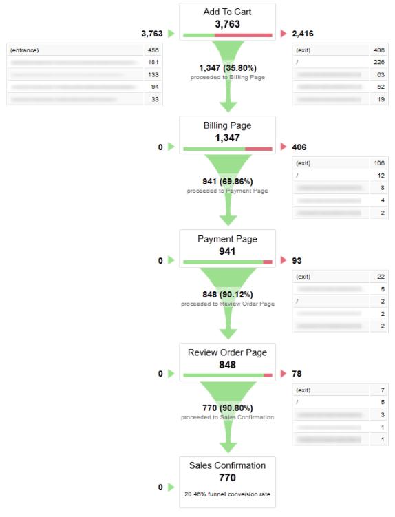 goal-funnel-analytics-example