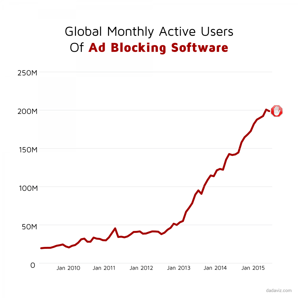 use of ad blocking