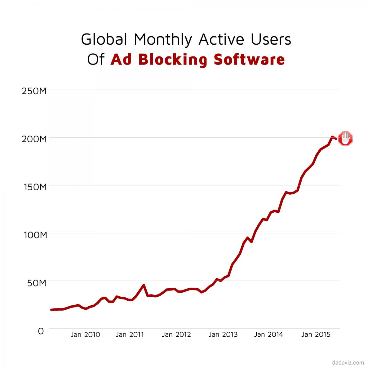use of ad blocking