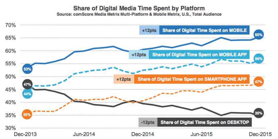 mobile and desktop usage