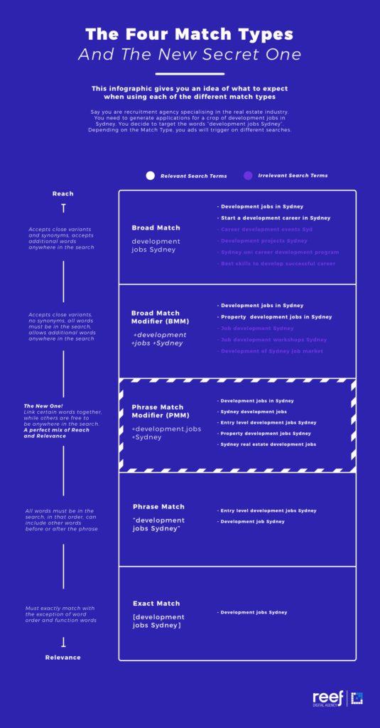 adwords match types infographic