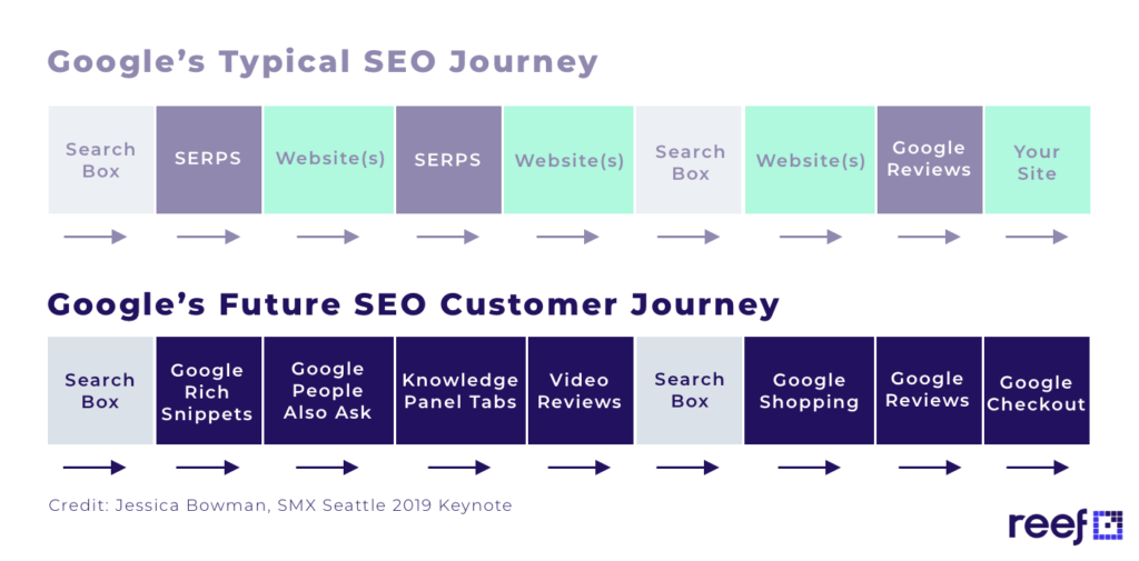 graphic explaining google's typical seo journey versus googles future seo customer journey